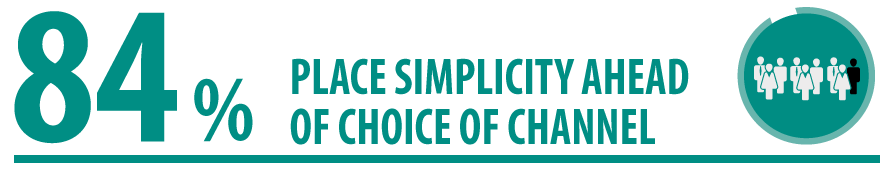 84% PLACE SIMPLICITY AHEAD OF CHOICE OF CHANNEL