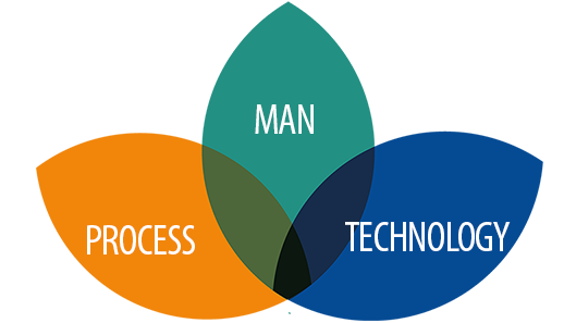 We combine man, technology and process
