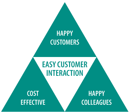 Easy customer interaction with Telemanagement